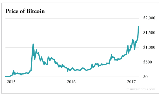 price of bitcoin, digital currency