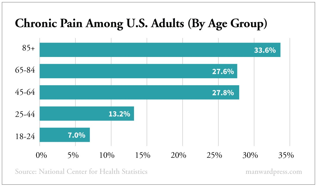Chronic Pain Among U.S. Adults