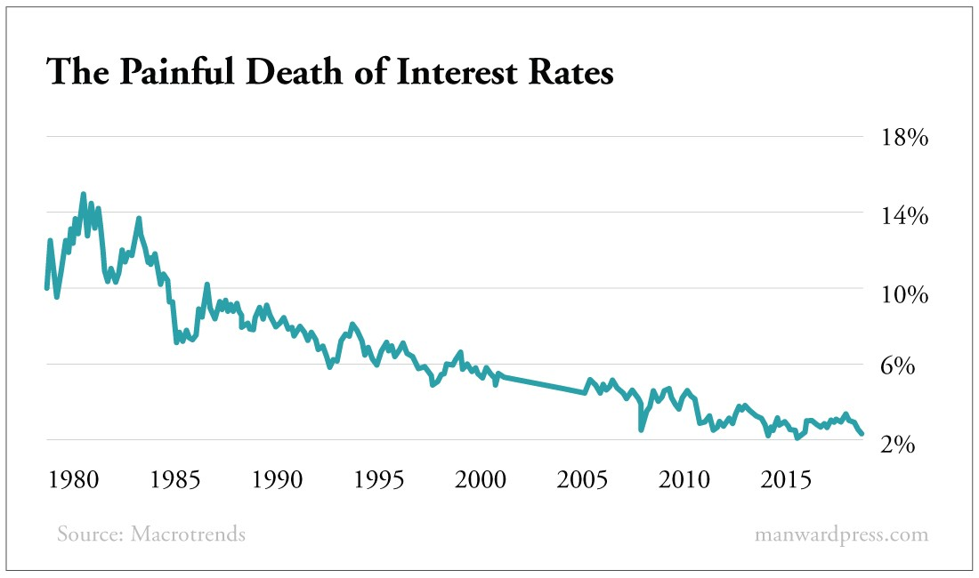 The Painful Death of Intrest Rates