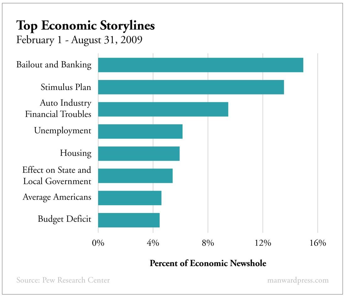 Top Economic Storylines