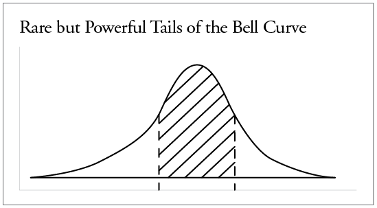 Chart - Curve
