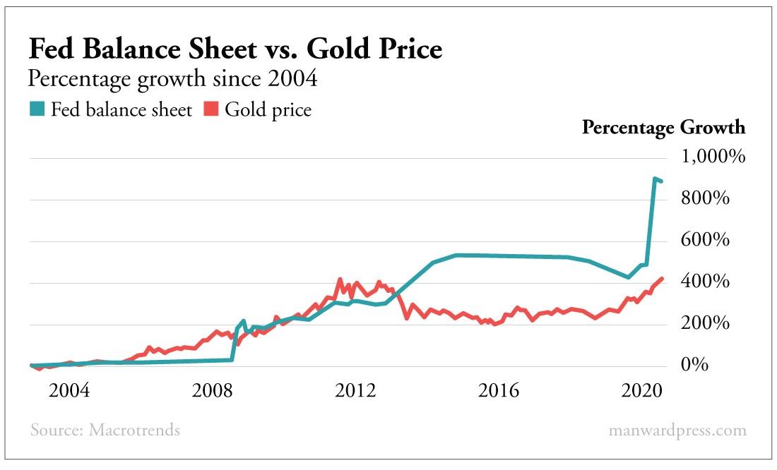 Fed Balance Sheet vs Gold Price