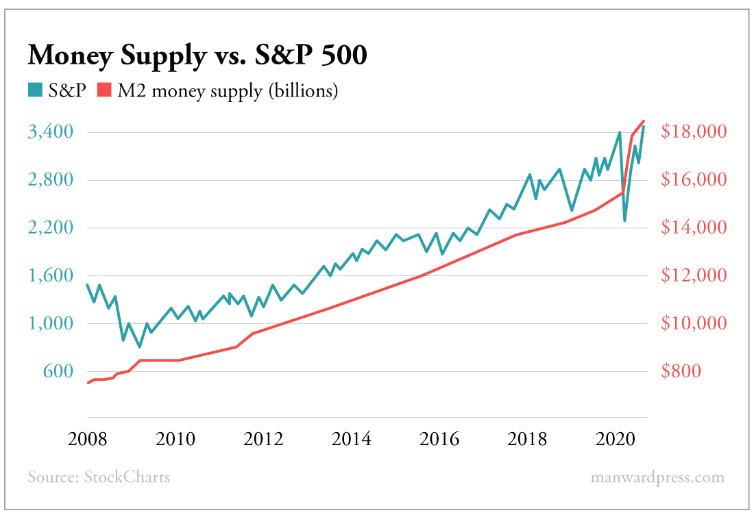 Money Supply vs S&P 500