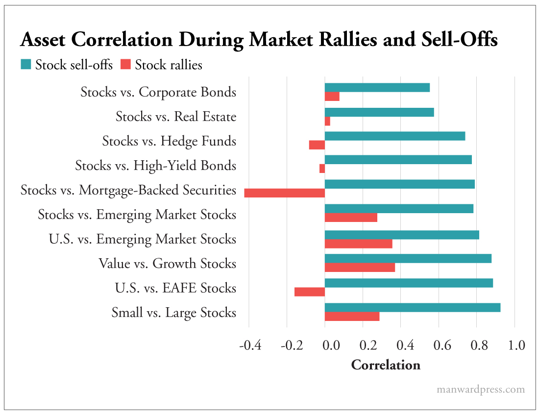 Asset Correlation During Market Rallies and Sell Offs