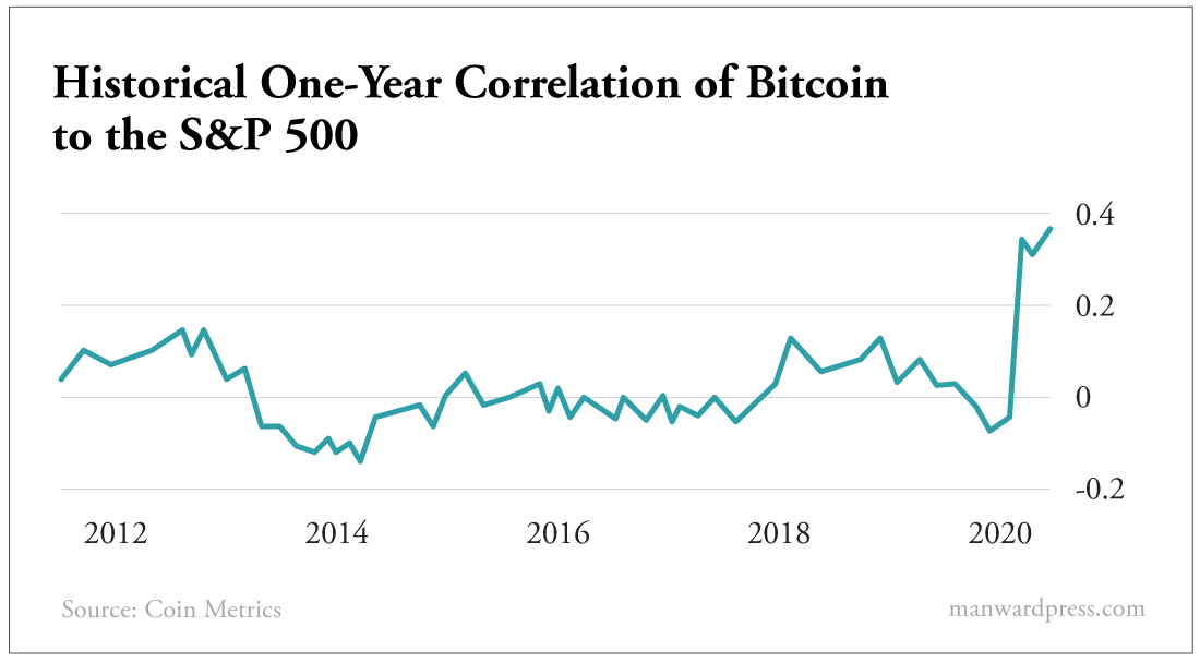 Historical One Year Correlation of Bitcoin to the S&P 500