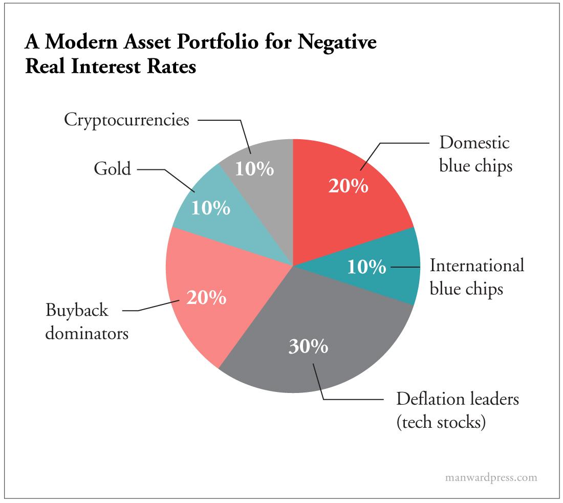 A Modern Asset Portfolio for Negative Real Interest Rates