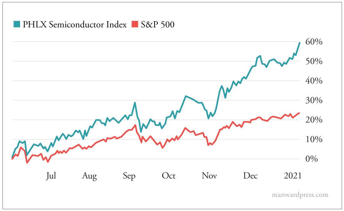 PHLX Semiconductor Index vs S&P 500