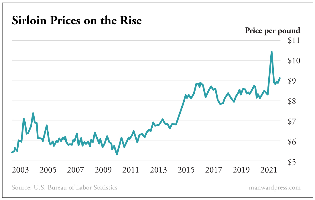 Chart - Sirloin Prices